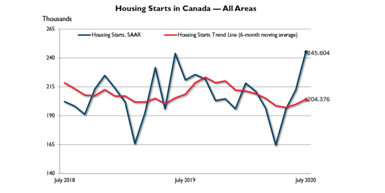 CMI Housing Market Update