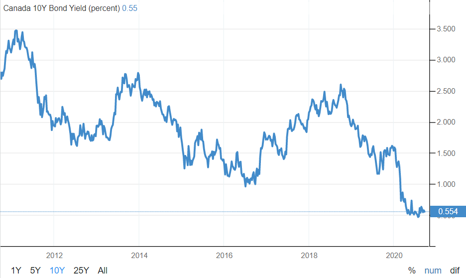 10-year government bond