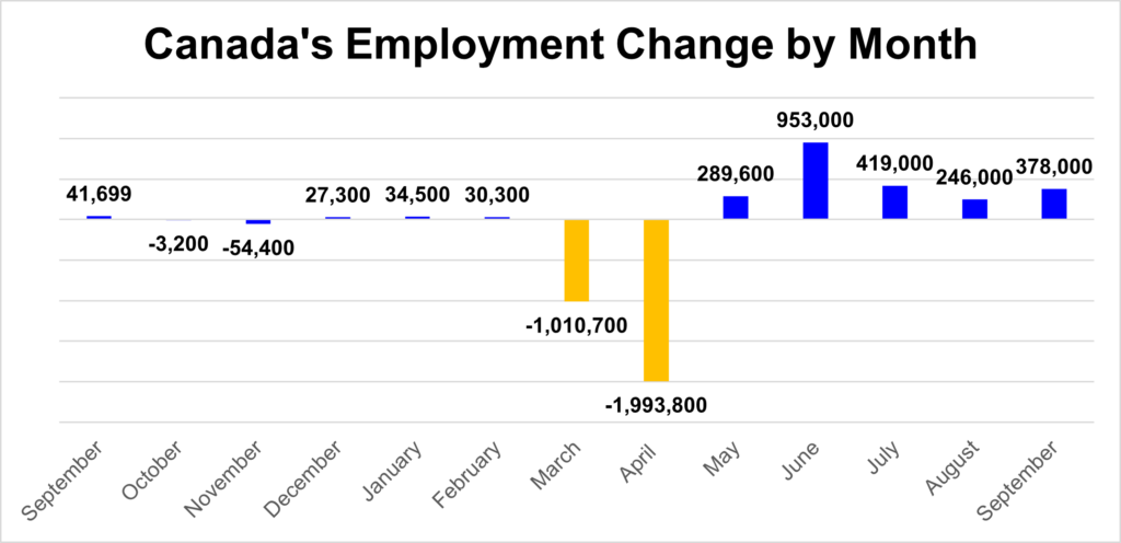 September marked the fifth consecutive month of job creation for the Canadian economy.