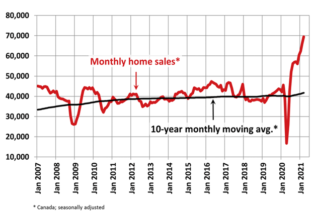 CMI State of the Market Home Sales Surge as Busy Spring Season Heats Up