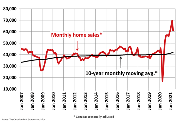 CMI State of the Market Canada's Housing Market Remains on Solid Footing in April