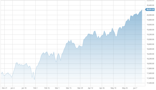 CMI's State of the Market Housing Market Continues to Stabilize Following Record-Breaking Run